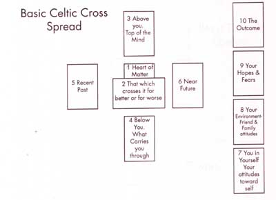 History of the Celtic Cross Tarot Spread