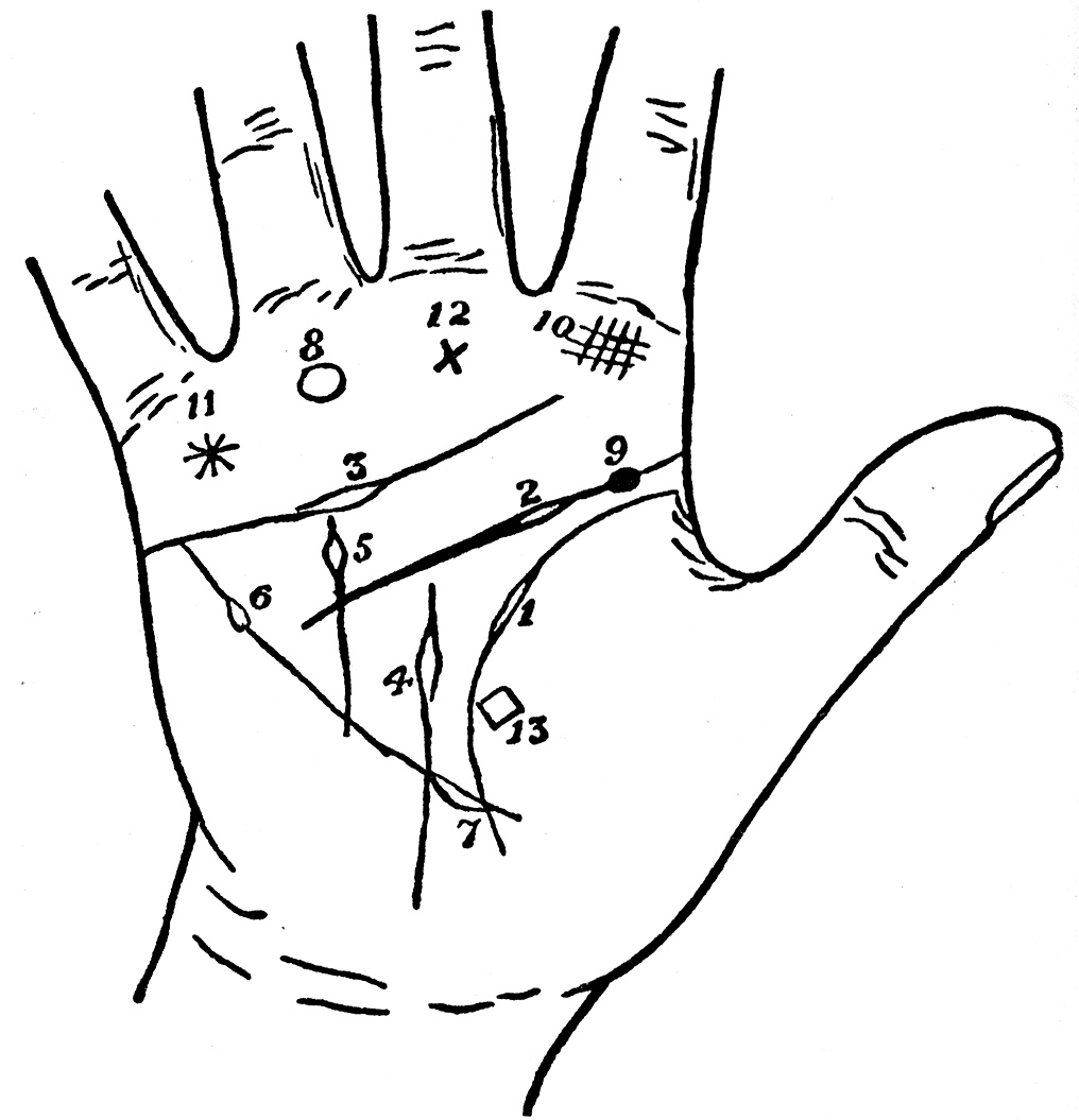 Early Ancient History of Palmistry